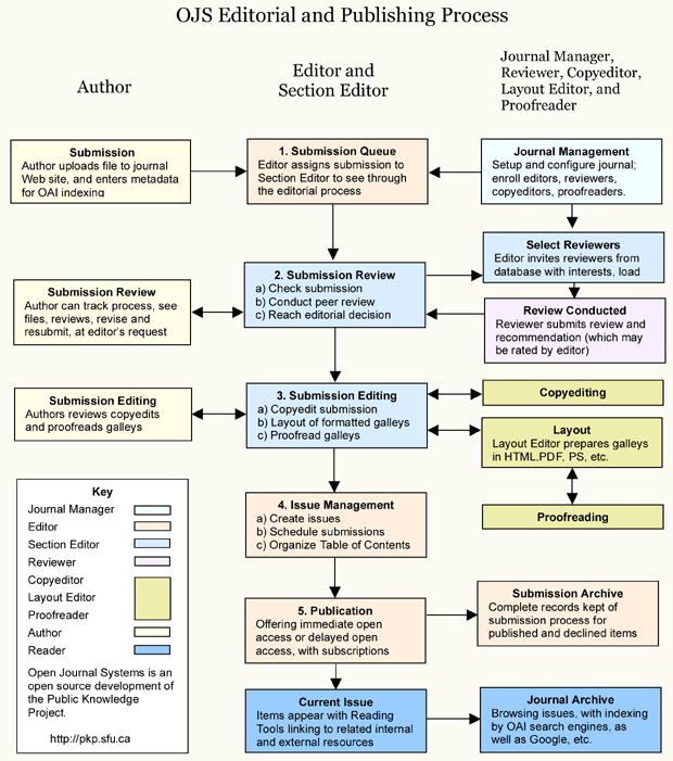 Editorial and Publishing Process